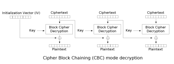 CBC mode of operation decryption