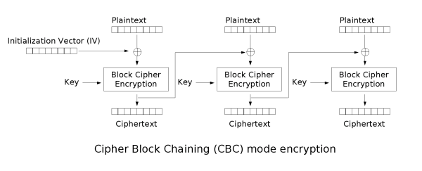 Should CBC Mode Initialization Vector Be Secret - Defuse Security