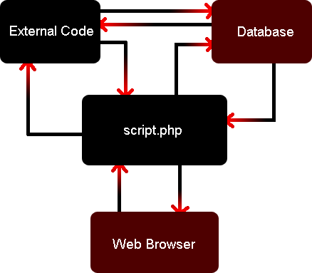The security model for websites. Four mutually untrusting components.